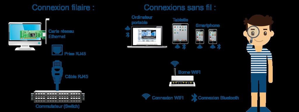 Les moyens de connexion