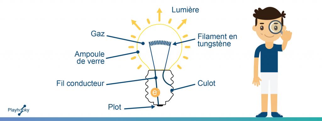 Fonctionnement d'une lampe à incandescence