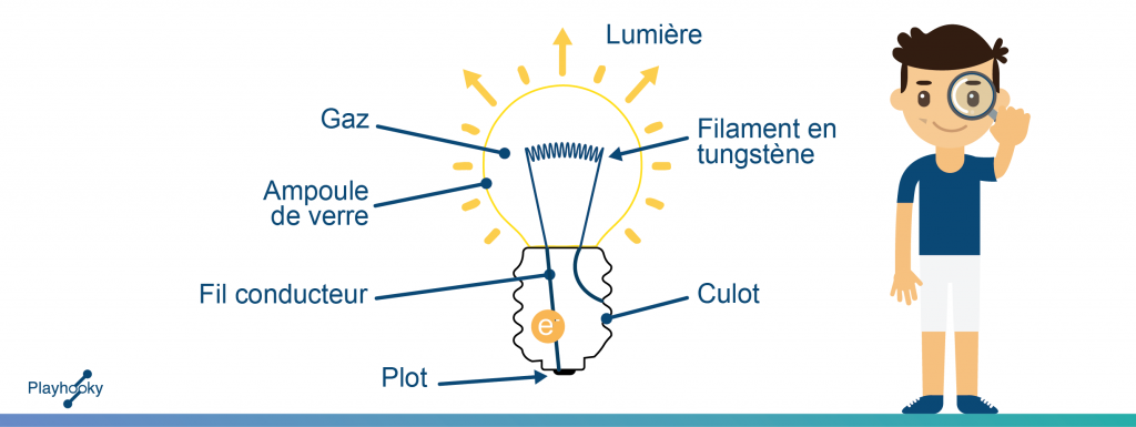 La Lampe A Incandescence Playhooky